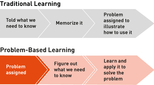 Difference between Traditional Learning and Problem Based Learning